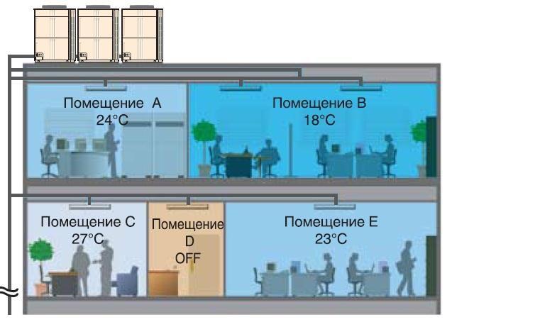 Példa egy többzónás légkondicionáló rendszer működésére, figyelembe véve a mikroklímára vonatkozó követelményeket