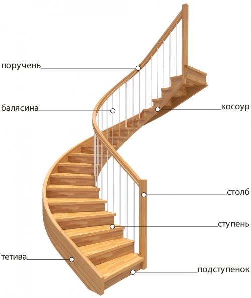 A tömítések lépcsőinek méretei
