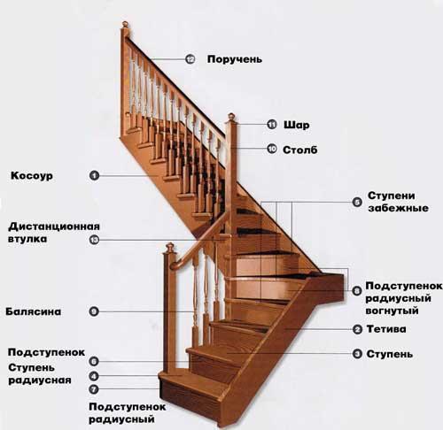 Rozměry schodů