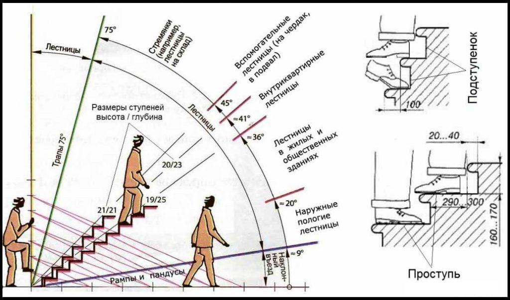 Úhel náklonu schodiště
