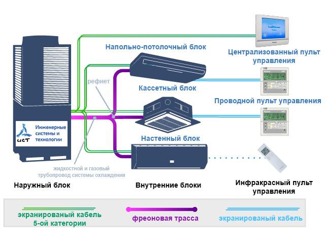 VRV és VRF légkondicionáló rendszerek telepítési rajza