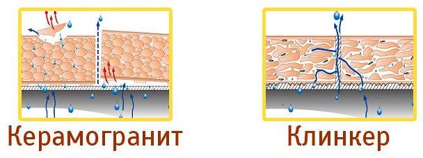 Ha a porcelán kőedényt a gyártás során megnyomják, szabálytalan részecskeszerkezetek jelennek meg benne üregekkel, amelyek nedvességet halmoznak fel. Amikor megdermed, a nedvesség kitágul, és a csempéken forgács jelenik meg. A klinkert extrudálással állítják elő, ezért kezdetben kapilláris csatornákkal rendelkezik. A felesleges nedvesség szabadon távozik rajtuk keresztül, így nem áll fenn forgács és aprítás veszélye.