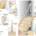 A lépcsők tartóoszlopainak rögzítésének sémája