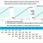 A lépések számának és magasságának kiszámítása