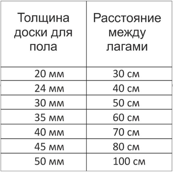 tábla vastagsága távolság