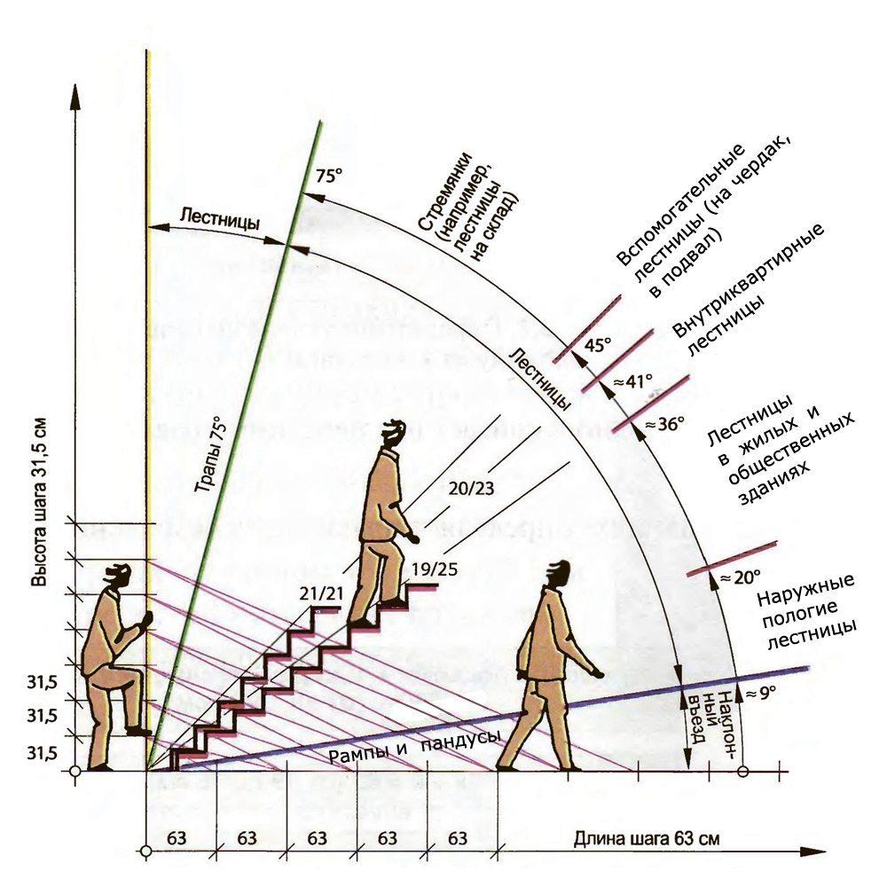 a lépcsők dőlésszögének kiszámítása