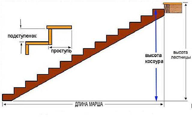 parametry žebříku