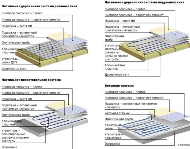 padlófűtés pite rendszerek