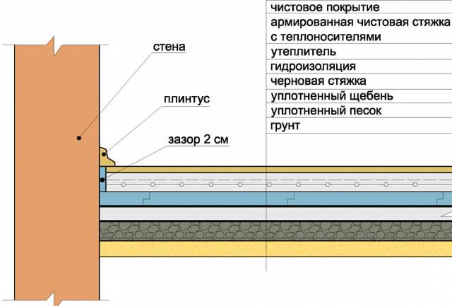 padlófűtés pite rendszer