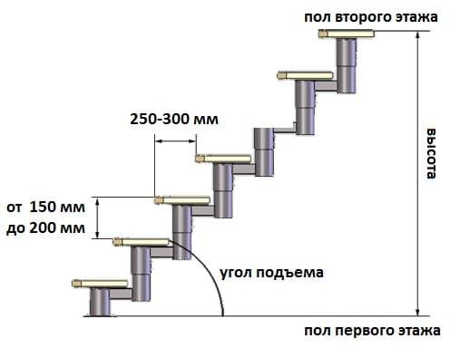 Standardní velikosti kroků