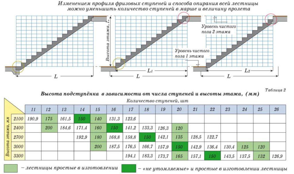 Příklady velikostí kroků v závislosti na výšce podlahy