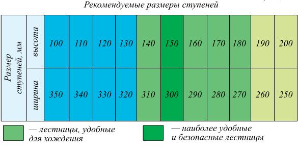 Optimální velikost kroku