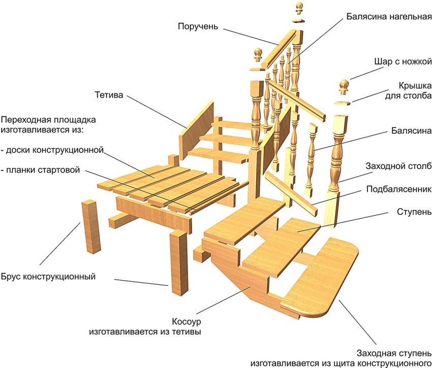 Rozložení prvků dřevěného schodiště