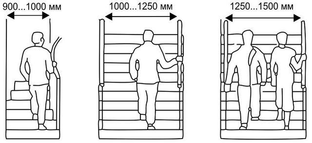 1. ábra.  A lépcsőház paraméterei