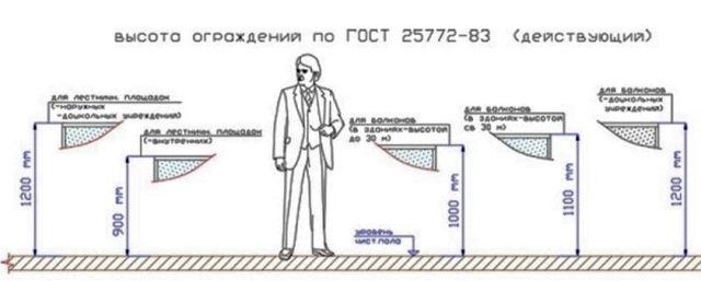 Ábra:  5. A kerítés magasságának kiszámítása