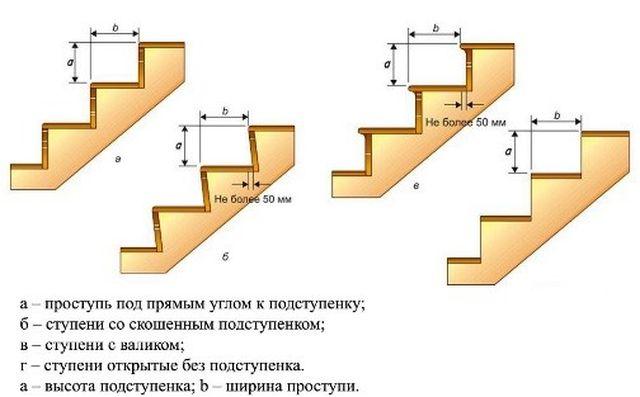 Ábra:  3. Különböző típusú lépcsők lépcsősorai