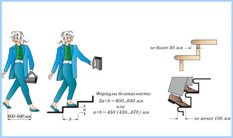 Při výpočtu velikostí kroků je důležitým faktorem budoucí bezpečnost použití.
