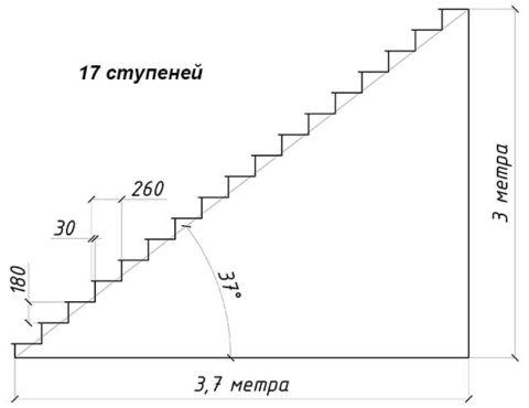Příklad správného návrhu schodiště
