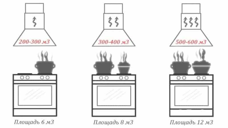 Hogyan kell helyesen kiszámítani a konyhai motorháztető teljesítményét