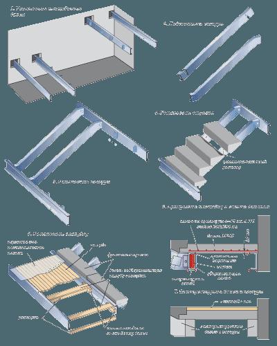 A vasbeton lépcsők acél húrokon történő összeszerelésének sorrendje
