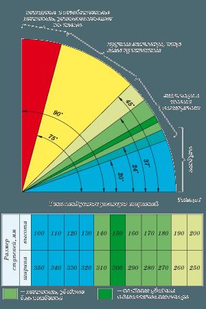 Závislost sklonu schodů a rozměrů schodů