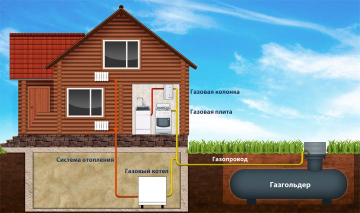 Как обеспечить свой дом теплом?